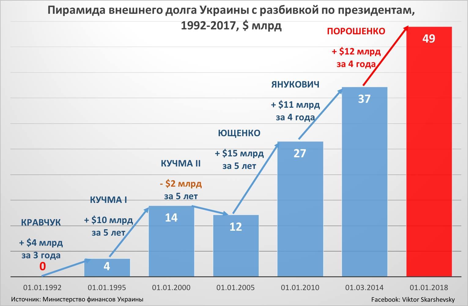 на казино сайтах пирамида украинских
